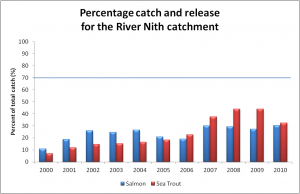 Percentage cath and release in Nith