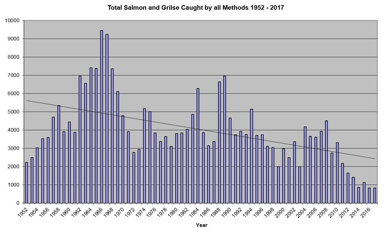 All methods 1952-2017 salmon